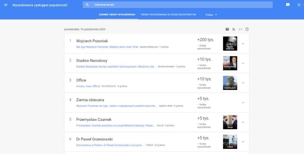 Jak działa Google Trends?